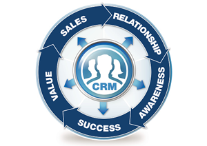 About CRM- Know its pillars and advantages